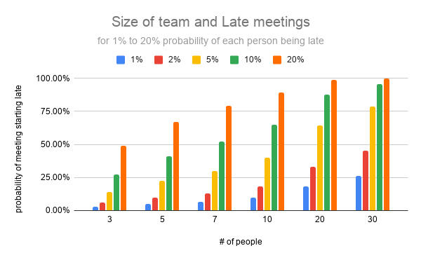 How to Start Meetings on Time?